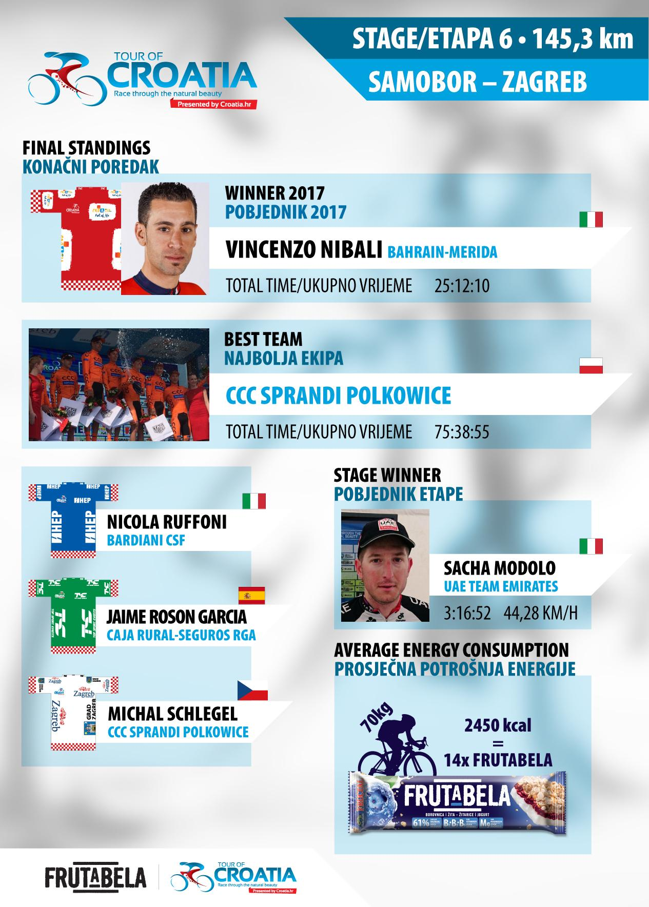 TOUR.CROATIA_infografika-final