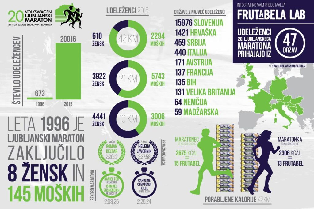 infografika_frutabela_maraton-23102015