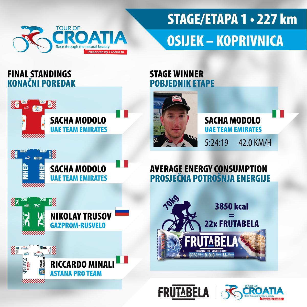 TOUR.CROATIA-1etapa-rezultat