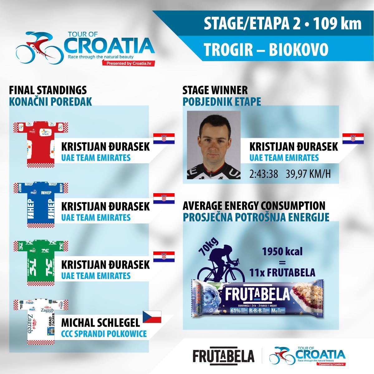 TOUR.CROATIA-2etapa-final