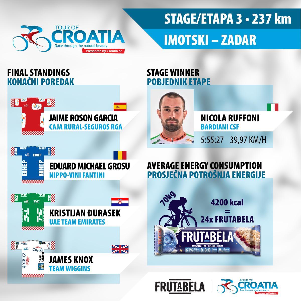 TOUR.CROATIA-3etapa