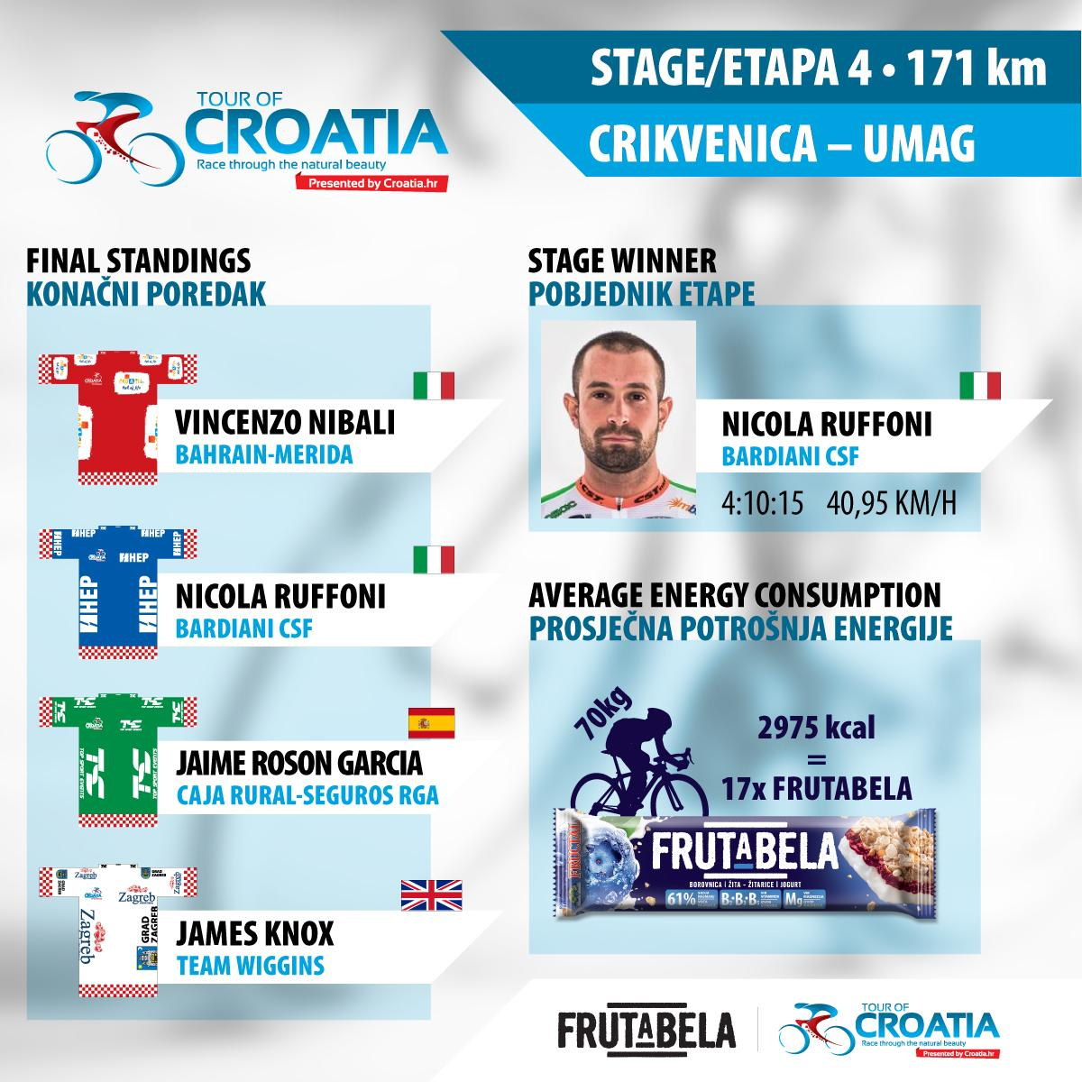 TOUR.CROATIA_infografika-4etapa