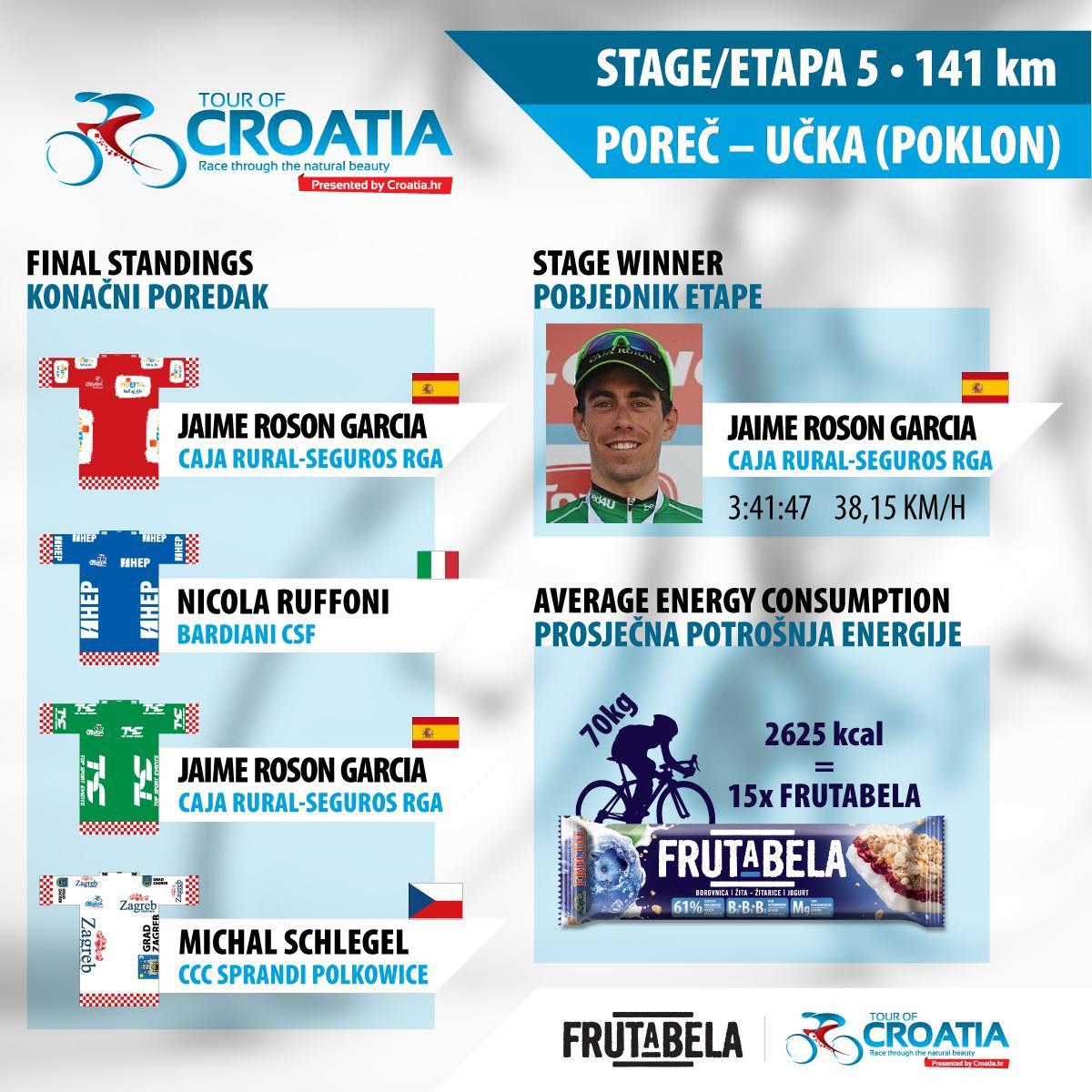 TOUR.CROATIA_infografika-5etapa